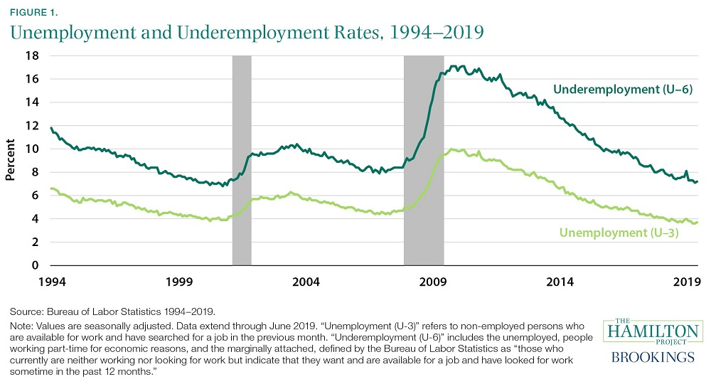 Unemployment and Underemployment Rates 1994-2019