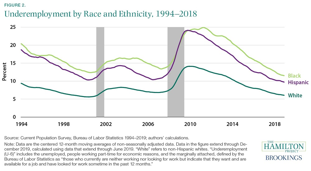 Unemployment by Race and Ethnicity 1994-2018