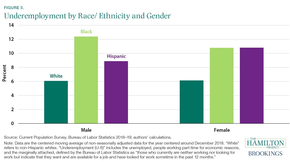Unemployment by Race/Ethnicity and Gender
